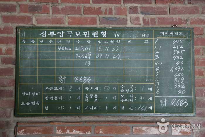 '정부양곡보관현황'이 적힌 칠판